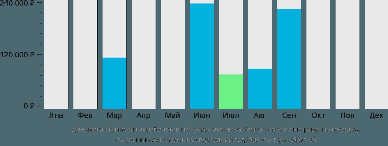 Динамика стоимости авиабилетов из Петропавловска-Камчатского в Анкоридж по месяцам