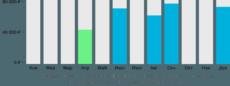Динамика стоимости авиабилетов из Петропавловска-Камчатского в Астрахань по месяцам