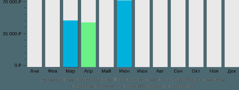 Динамика стоимости авиабилетов из Петропавловска-Камчатского в Азербайджан по месяцам