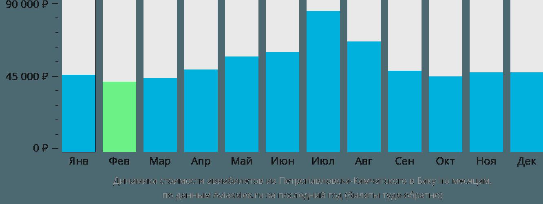 Динамика стоимости авиабилетов из Петропавловска-Камчатского в Баку по месяцам