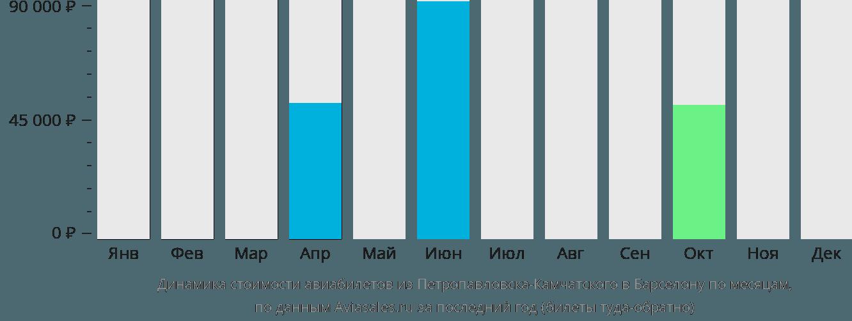 Динамика стоимости авиабилетов из Петропавловска-Камчатского в Барселону по месяцам
