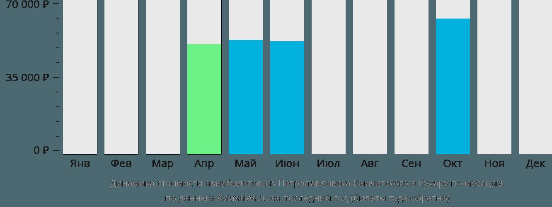 Динамика стоимости авиабилетов из Петропавловска-Камчатского в Бухару по месяцам
