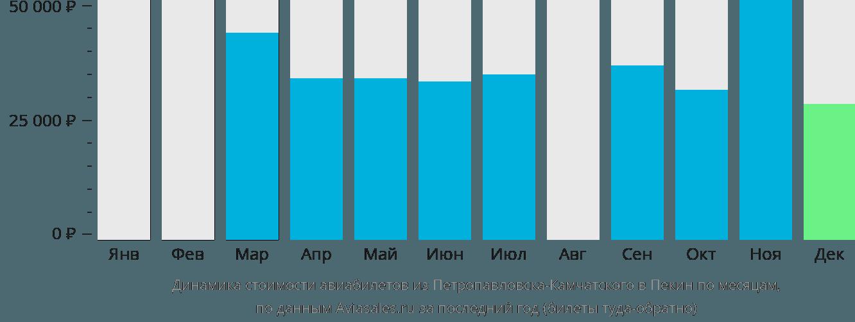 Динамика стоимости авиабилетов из Петропавловска-Камчатского в Пекин по месяцам