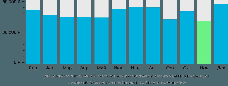 Динамика стоимости авиабилетов из Петропавловска-Камчатского в Бангкок по месяцам