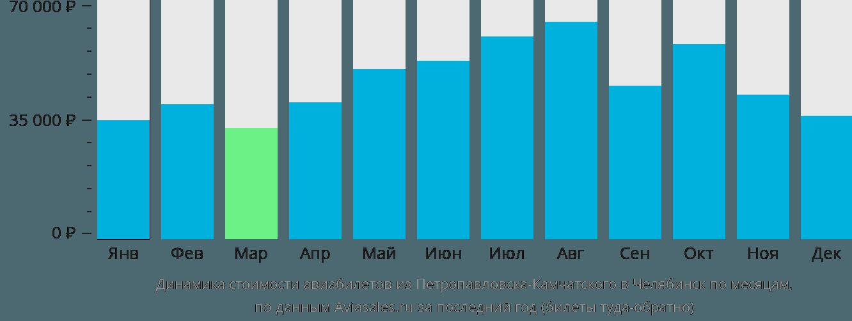 Динамика стоимости авиабилетов из Петропавловска-Камчатского в Челябинск по месяцам