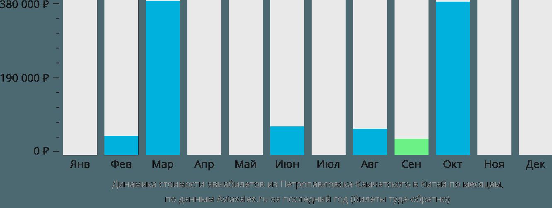 Динамика стоимости авиабилетов из Петропавловска-Камчатского в Китай по месяцам