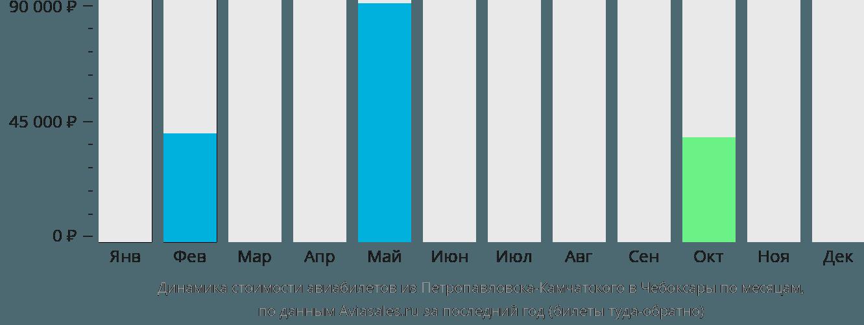 Динамика стоимости авиабилетов из Петропавловска-Камчатского в Чебоксары по месяцам