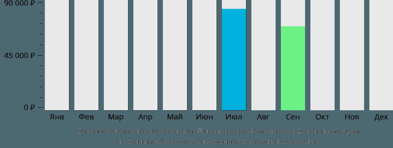 Динамика стоимости авиабилетов из Петропавловска-Камчатского в Дананг по месяцам