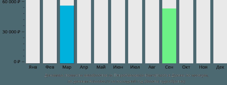 Динамика стоимости авиабилетов из Петропавловска-Камчатского в Далянь по месяцам