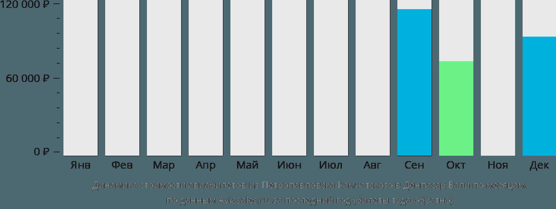Динамика стоимости авиабилетов из Петропавловска-Камчатского в Денпасар Бали по месяцам