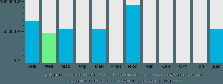 Динамика стоимости авиабилетов из Петропавловска-Камчатского в Дубай по месяцам