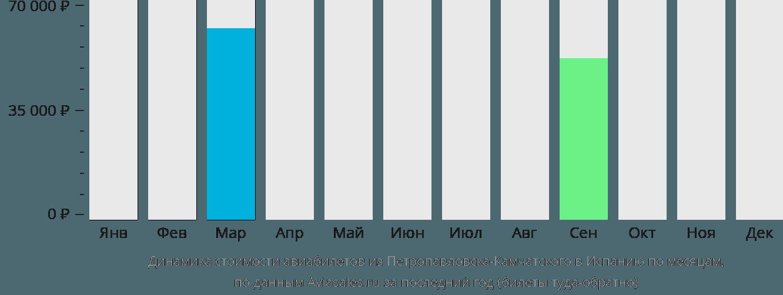Динамика стоимости авиабилетов из Петропавловска-Камчатского в Испанию по месяцам