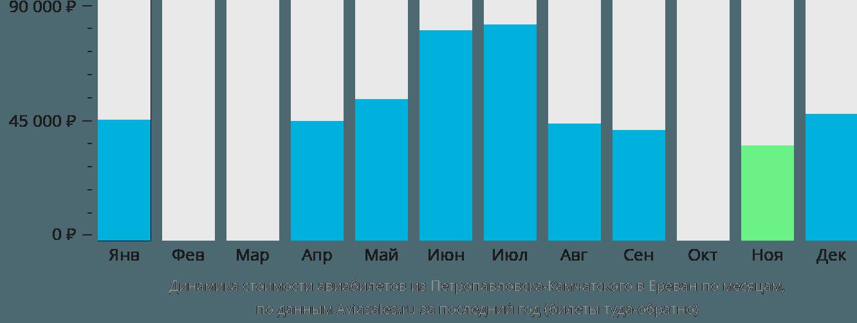 Динамика стоимости авиабилетов из Петропавловска-Камчатского в Ереван по месяцам