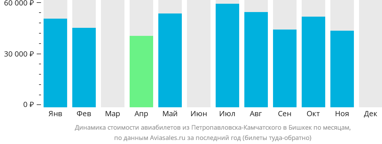 Динамика стоимости авиабилетов из Петропавловска-Камчатского в Бишкек по месяцам