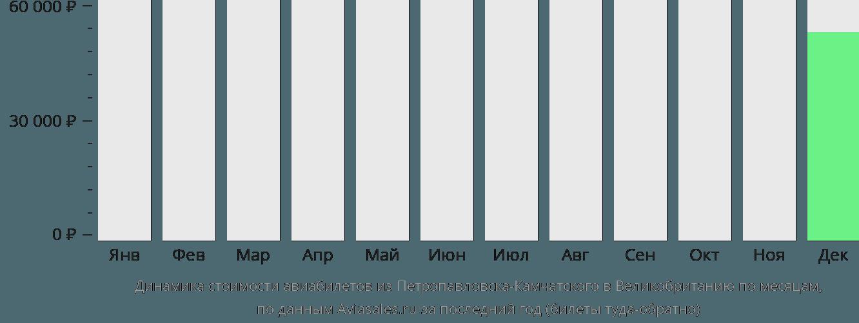 Динамика стоимости авиабилетов из Петропавловска-Камчатского в Великобританию по месяцам
