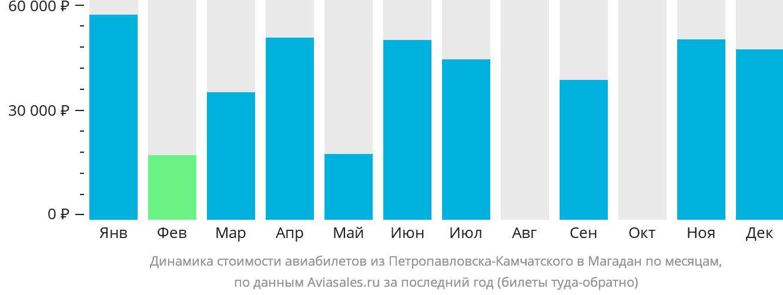 Динамика стоимости авиабилетов из Петропавловска-Камчатского в Магадан по месяцам