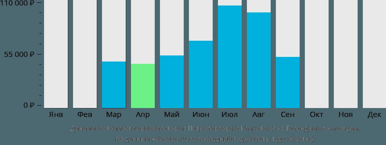 Динамика стоимости авиабилетов из Петропавловска-Камчатского в Геленджик по месяцам