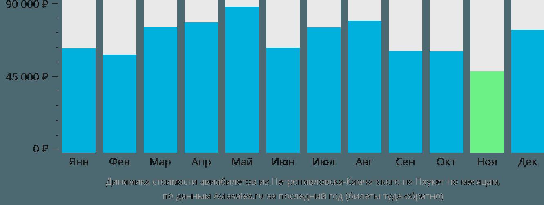 Динамика стоимости авиабилетов из Петропавловска-Камчатского на Пхукет по месяцам