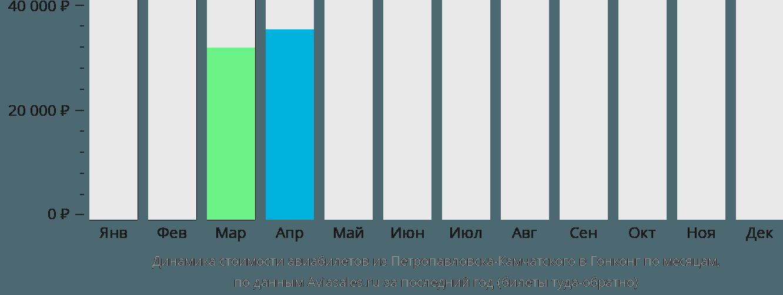 Динамика стоимости авиабилетов из Петропавловска-Камчатского в Гонконг по месяцам