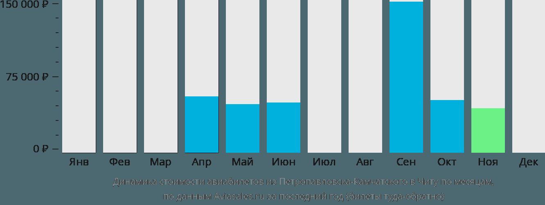 Динамика стоимости авиабилетов из Петропавловска-Камчатского в Читу по месяцам