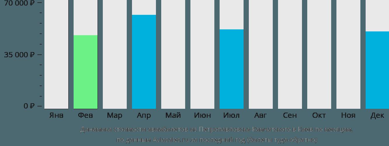 Динамика стоимости авиабилетов из Петропавловска-Камчатского в Киев по месяцам