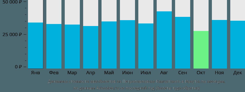 Динамика стоимости авиабилетов из Петропавловска-Камчатского в Иркутск по месяцам