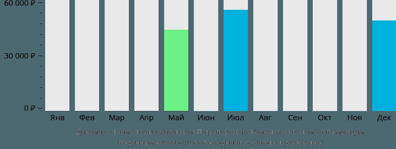 Динамика стоимости авиабилетов из Петропавловска-Камчатского в Стамбул по месяцам