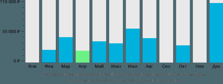 Динамика стоимости авиабилетов из Петропавловска-Камчатского в Японию по месяцам