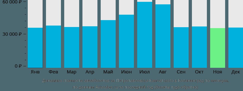 Динамика стоимости авиабилетов из Петропавловска-Камчатского в Калининград по месяцам