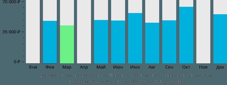 Динамика стоимости авиабилетов из Петропавловска-Камчатского в Кыргызстан по месяцам