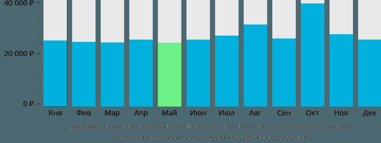 Динамика стоимости авиабилетов из Петропавловска-Камчатского в Хабаровск по месяцам