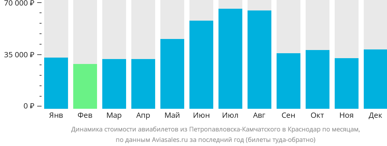 Динамика стоимости авиабилетов из Петропавловска-Камчатского в Краснодар по месяцам