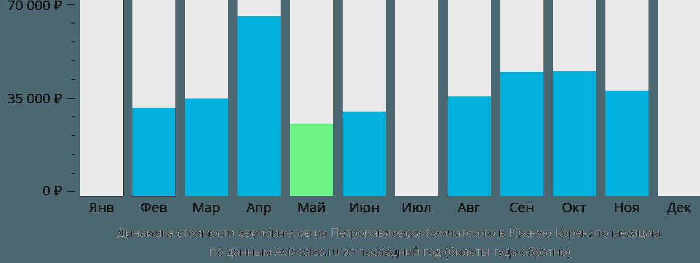 Динамика стоимости авиабилетов из Петропавловска-Камчатского в Южную Корею по месяцам
