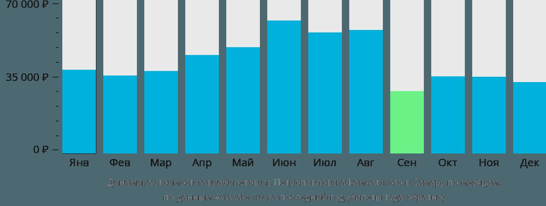 Динамика стоимости авиабилетов из Петропавловска-Камчатского в Самару по месяцам