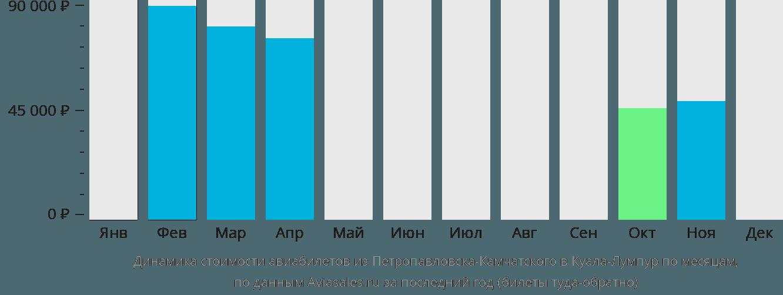 Динамика стоимости авиабилетов из Петропавловска-Камчатского в Куала-Лумпур по месяцам