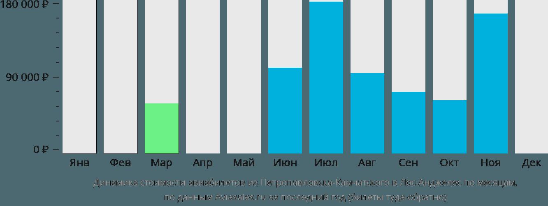 Динамика стоимости авиабилетов из Петропавловска-Камчатского в Лос-Анджелес по месяцам