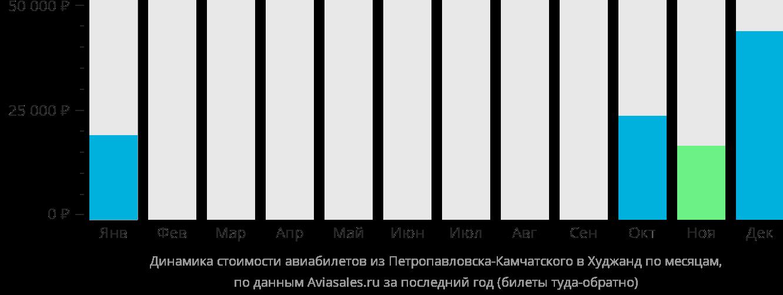 Динамика стоимости авиабилетов из Петропавловска-Камчатского в Худжанд по месяцам