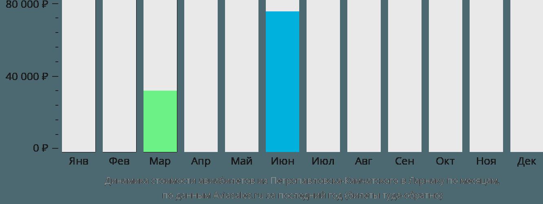 Динамика стоимости авиабилетов из Петропавловска-Камчатского в Ларнаку по месяцам