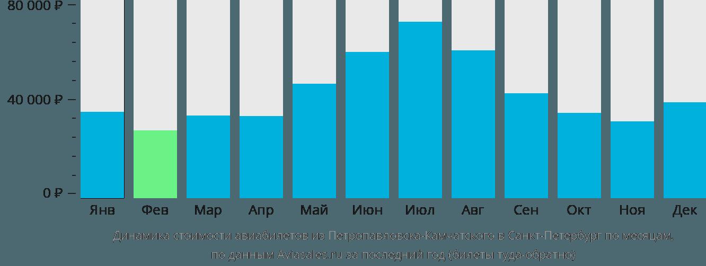 Динамика стоимости авиабилетов из Петропавловска-Камчатского в Санкт-Петербург по месяцам