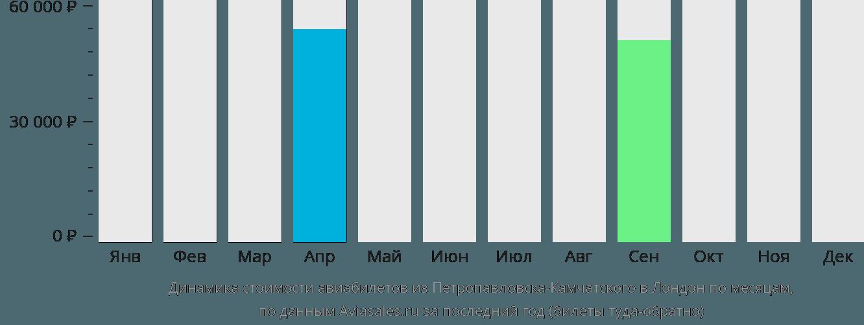 Динамика стоимости авиабилетов из Петропавловска-Камчатского в Лондон по месяцам