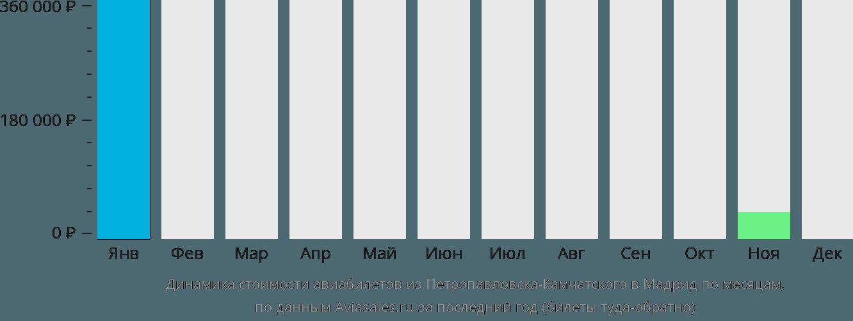 Динамика стоимости авиабилетов из Петропавловска-Камчатского в Мадрид по месяцам