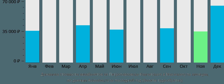 Динамика стоимости авиабилетов из Петропавловска-Камчатского в Махачкалу по месяцам