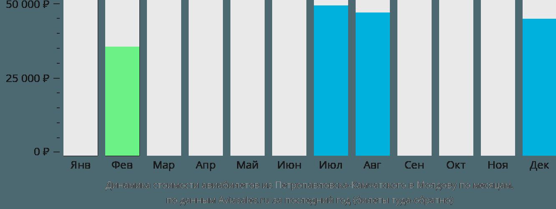 Динамика стоимости авиабилетов из Петропавловска-Камчатского в Молдову по месяцам