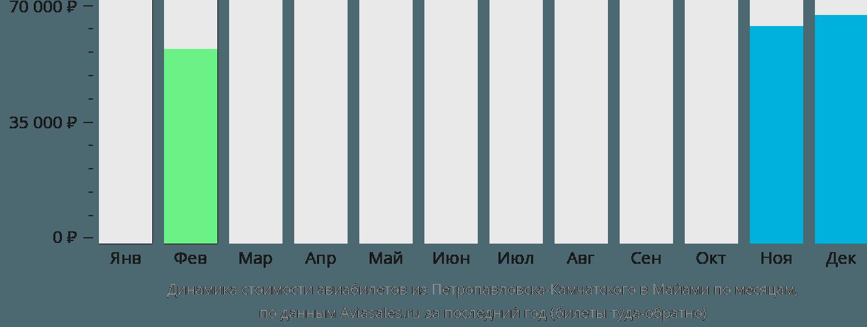 Динамика стоимости авиабилетов из Петропавловска-Камчатского в Майами по месяцам