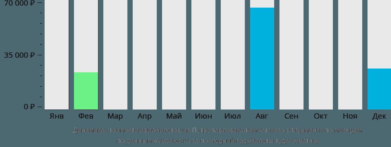 Динамика стоимости авиабилетов из Петропавловска-Камчатского в Мурманск по месяцам