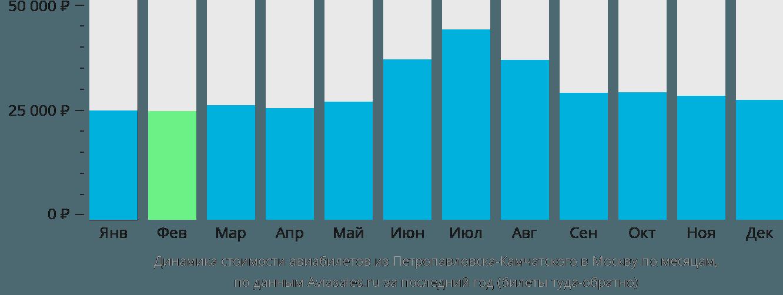 Динамика стоимости авиабилетов из Петропавловска-Камчатского в Москву по месяцам