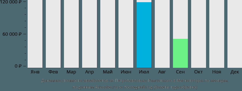 Динамика стоимости авиабилетов из Петропавловска-Камчатского в Магнитогорск по месяцам