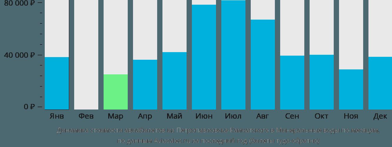 Динамика стоимости авиабилетов из Петропавловска-Камчатского в Минеральные Воды по месяцам