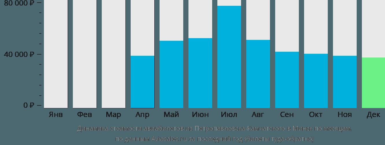 Динамика стоимости авиабилетов из Петропавловска-Камчатского в Минск по месяцам