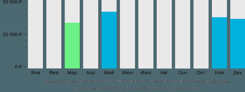Динамика стоимости авиабилетов из Петропавловска-Камчатского в Нижнекамск по месяцам